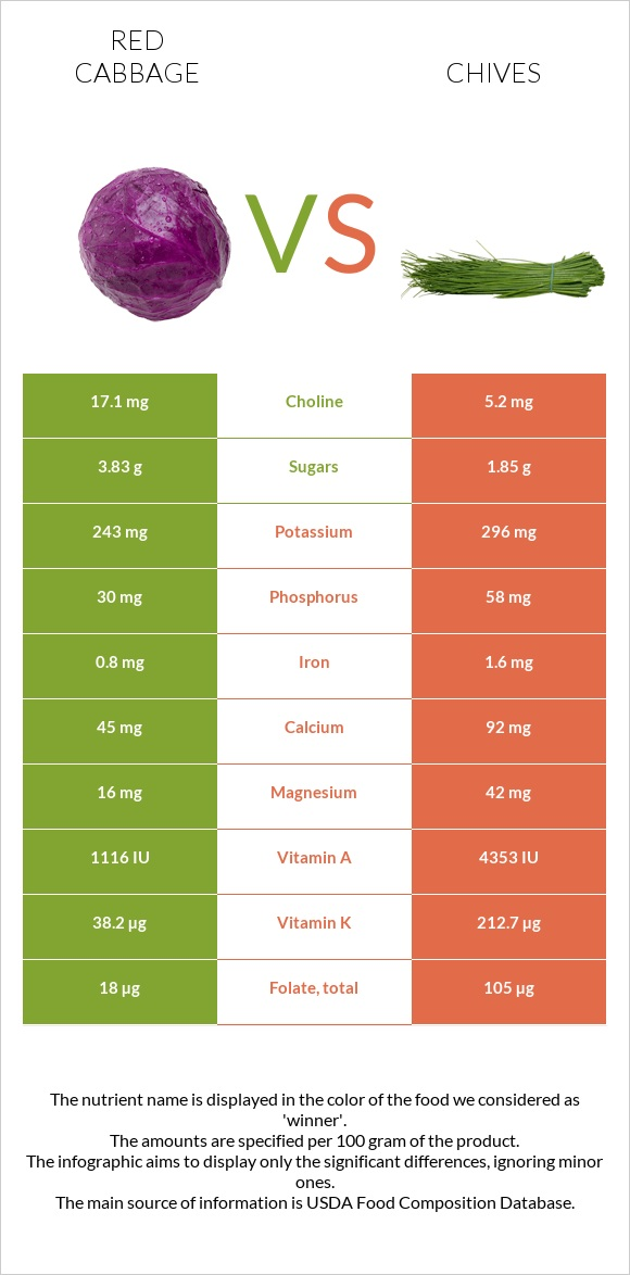 Red cabbage vs Chives infographic