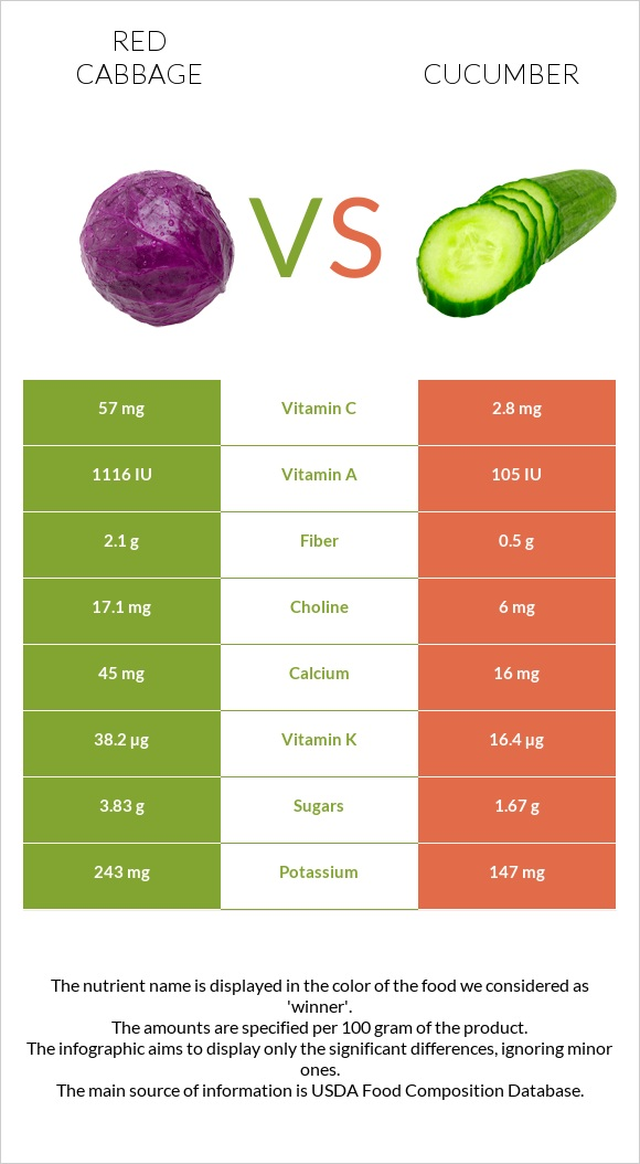 Red cabbage vs Cucumber infographic