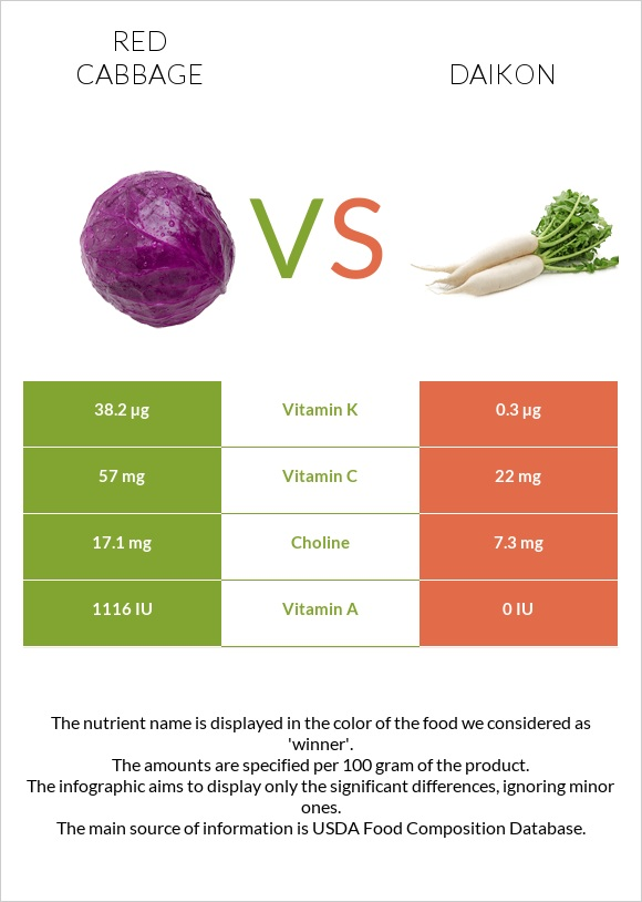 Red cabbage vs Daikon infographic