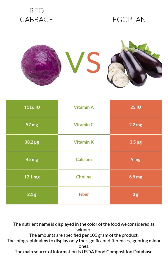 Red cabbage vs Eggplant infographic