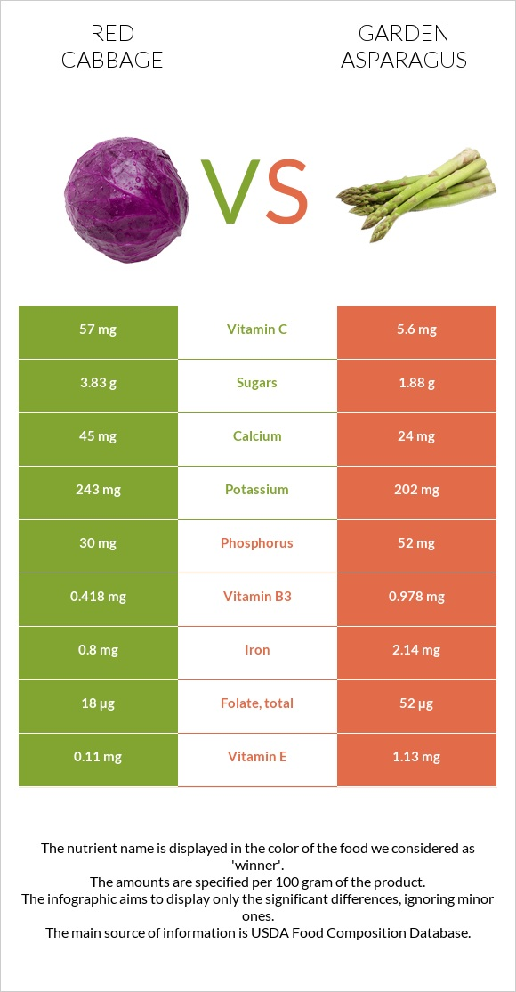 Red cabbage vs Garden asparagus infographic
