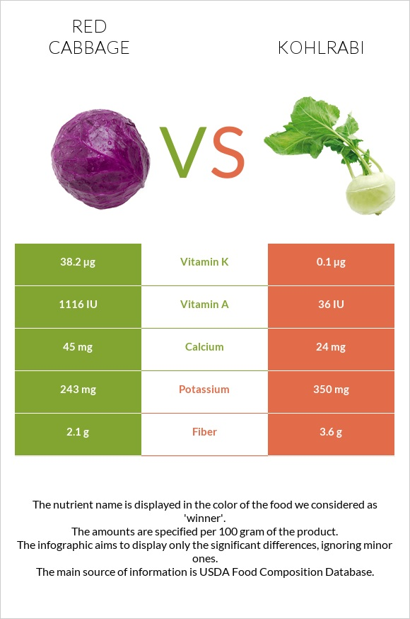 Red cabbage vs Kohlrabi infographic