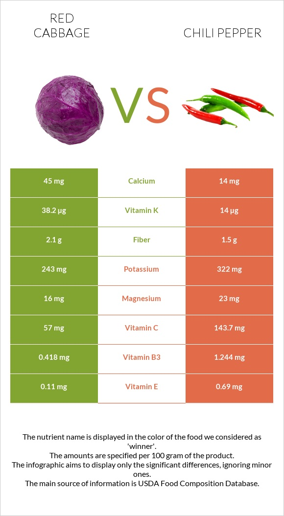 Red cabbage vs Chili pepper infographic