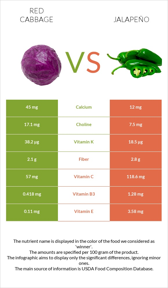 Red cabbage vs Jalapeño infographic
