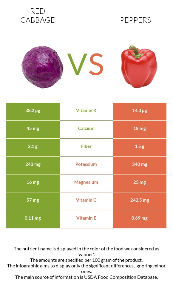 Red cabbage vs Peppers infographic