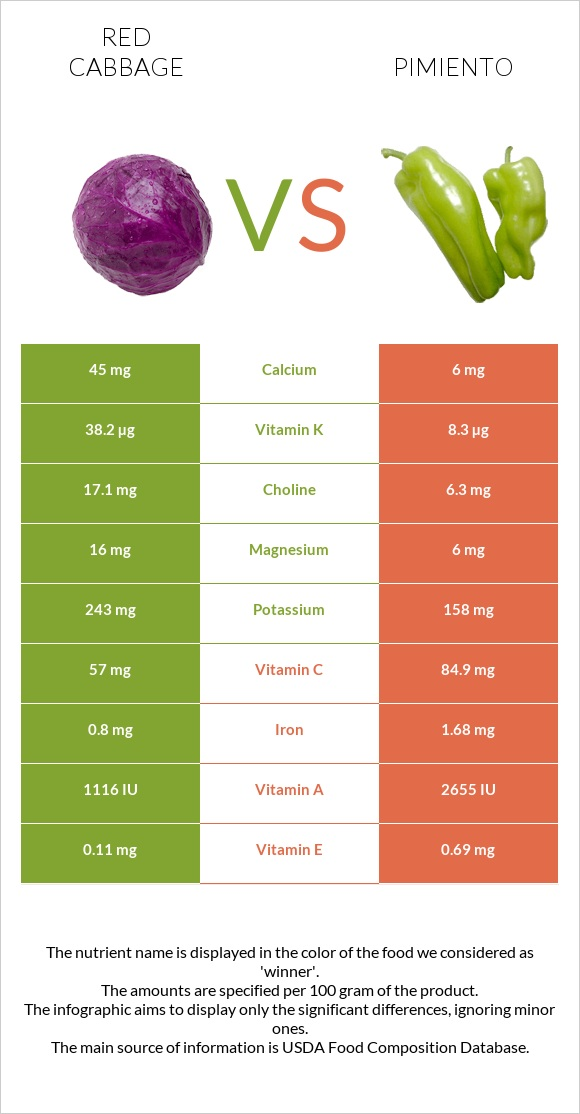 Red cabbage vs Pimiento infographic