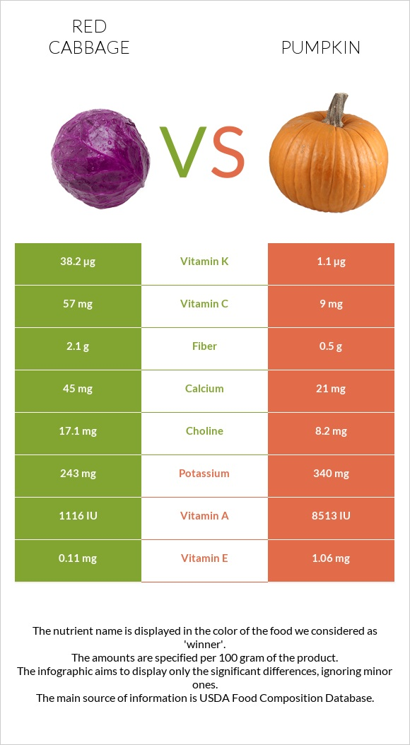 Red cabbage vs Pumpkin infographic