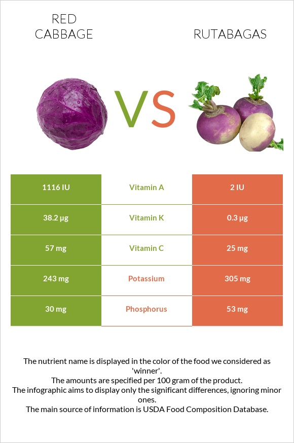 Red cabbage vs Rutabagas infographic