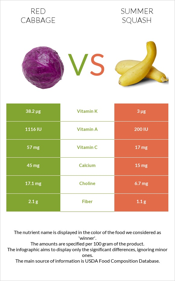 Red cabbage vs Summer squash infographic
