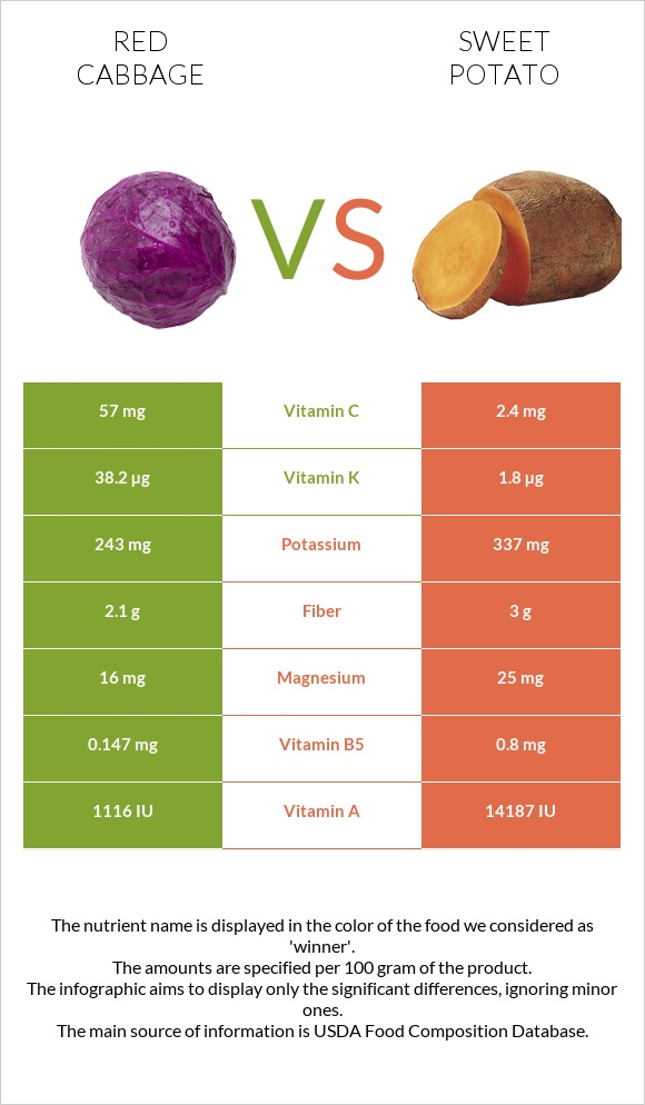 Red cabbage vs Sweet potato infographic