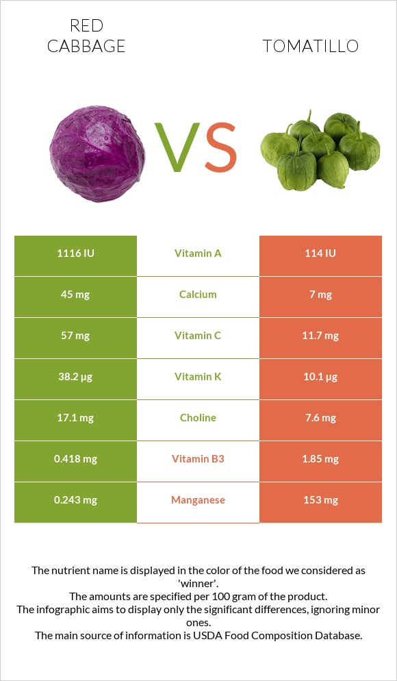 Red cabbage vs Tomatillo infographic