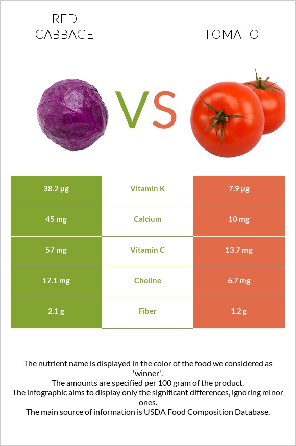 Red cabbage vs Tomato infographic
