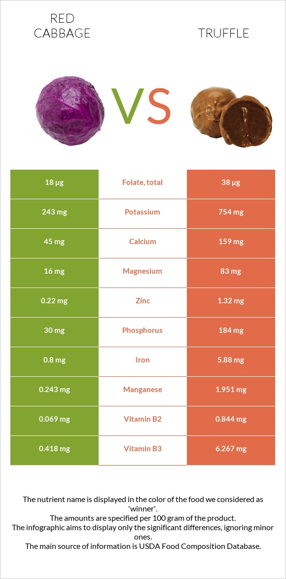 Red cabbage vs Truffle infographic