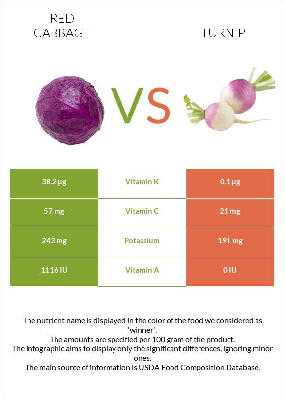Red cabbage vs Turnip infographic