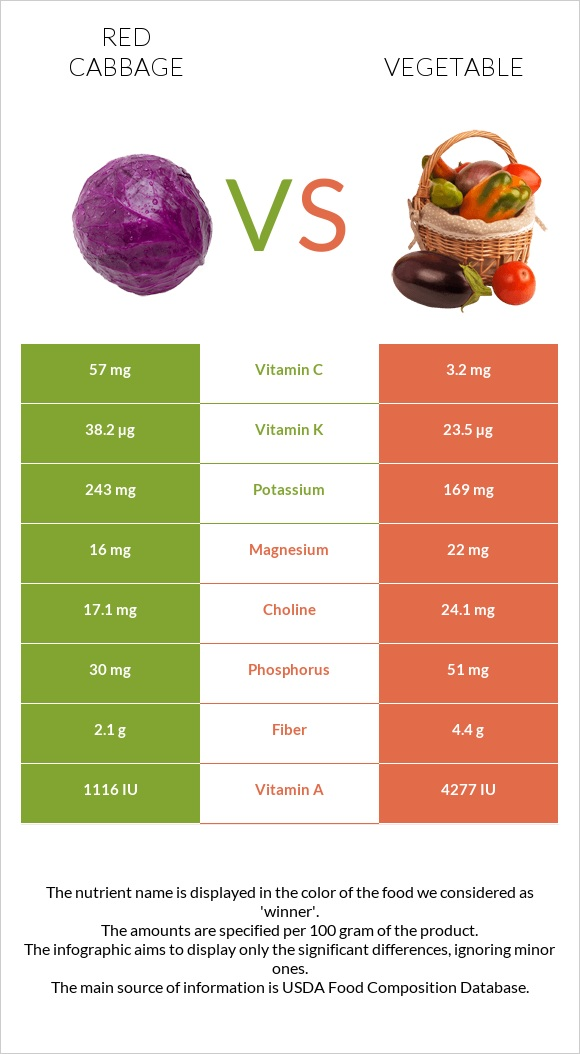 Red cabbage vs Vegetable infographic