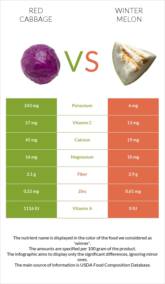 Red cabbage vs Winter melon infographic
