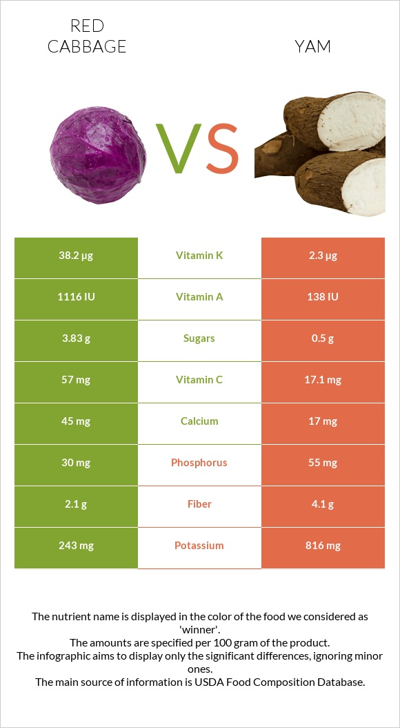 Red cabbage vs Yam infographic