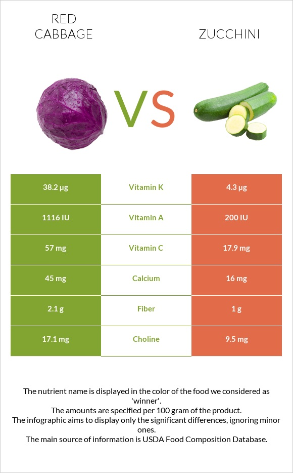 Red cabbage vs Zucchini infographic