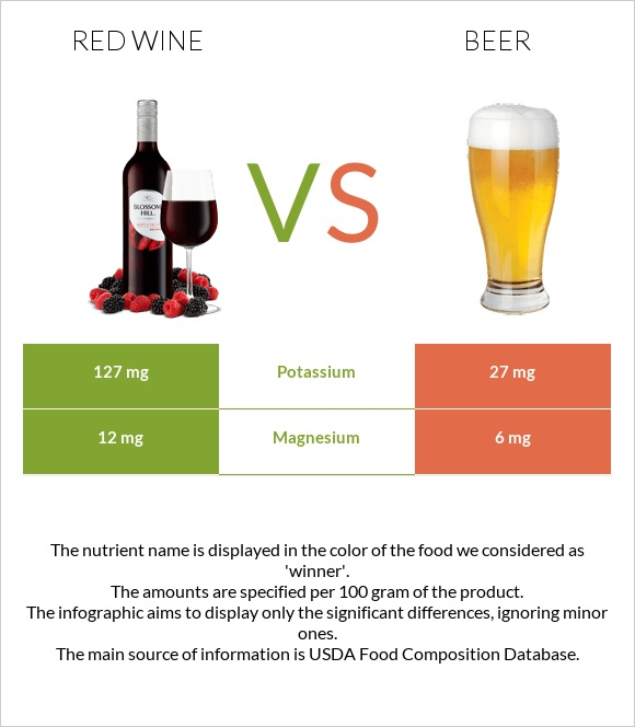 Red Wine vs Beer infographic