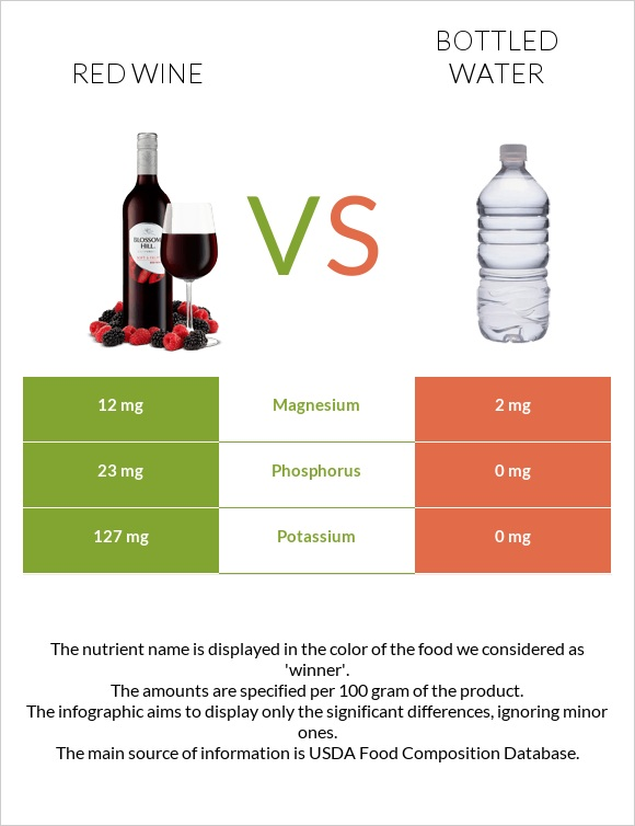 Red Wine vs Bottled water infographic