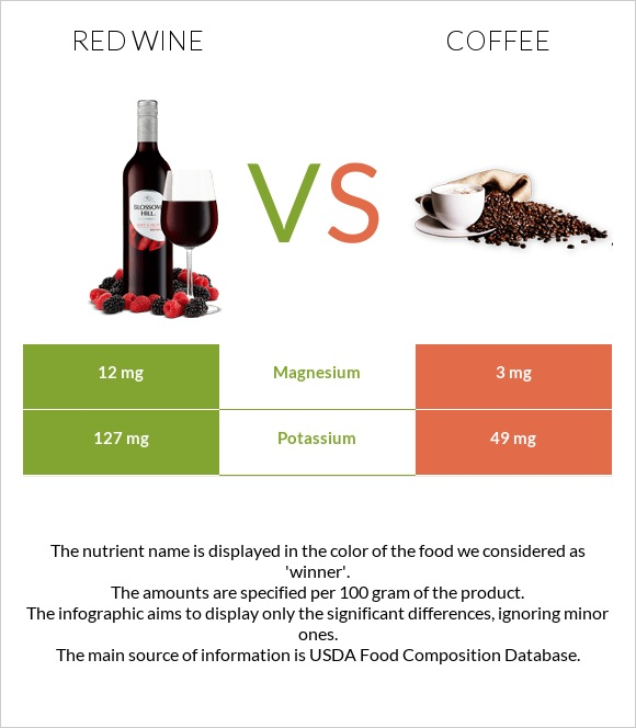 Red Wine vs Coffee infographic