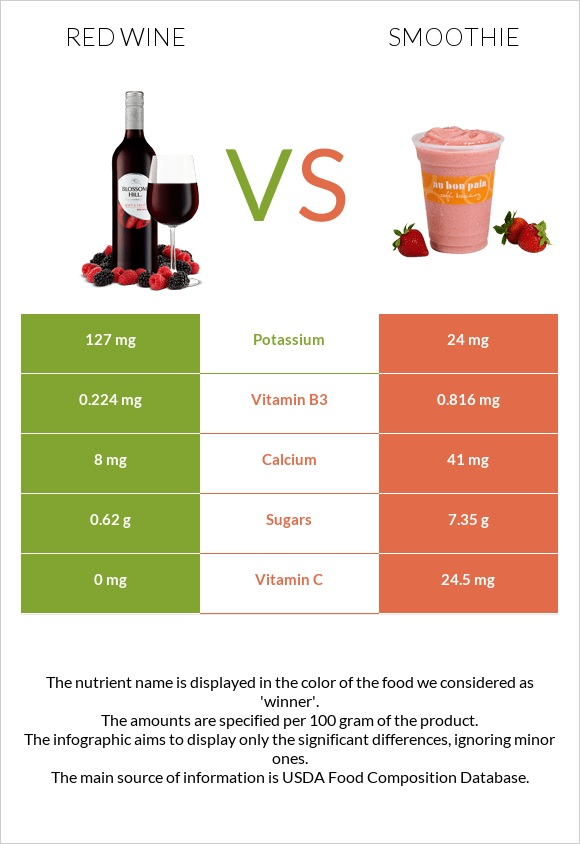 Red Wine vs Smoothie infographic