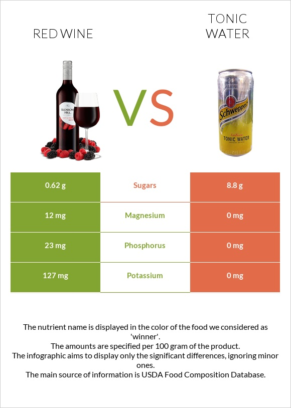Red Wine vs Tonic water infographic
