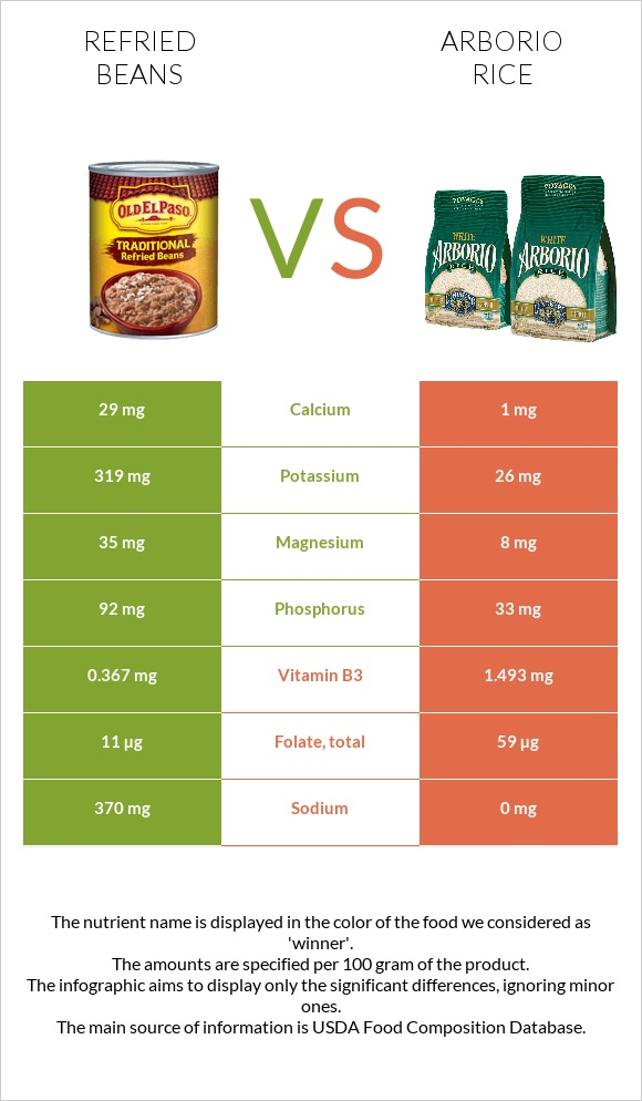Refried beans vs Arborio rice infographic