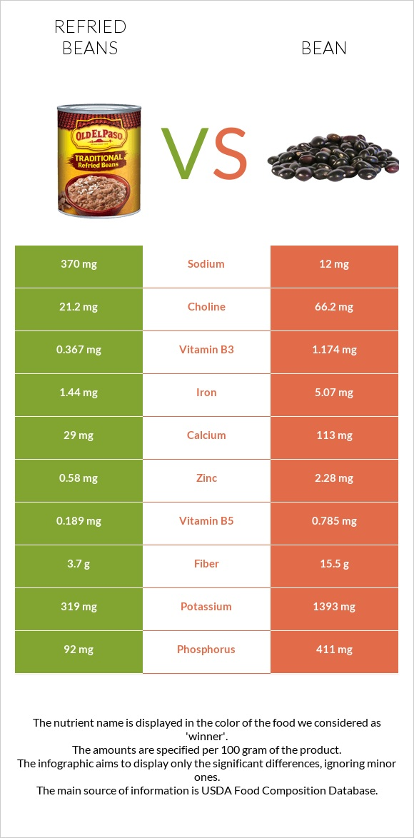 Refried beans vs Bean infographic