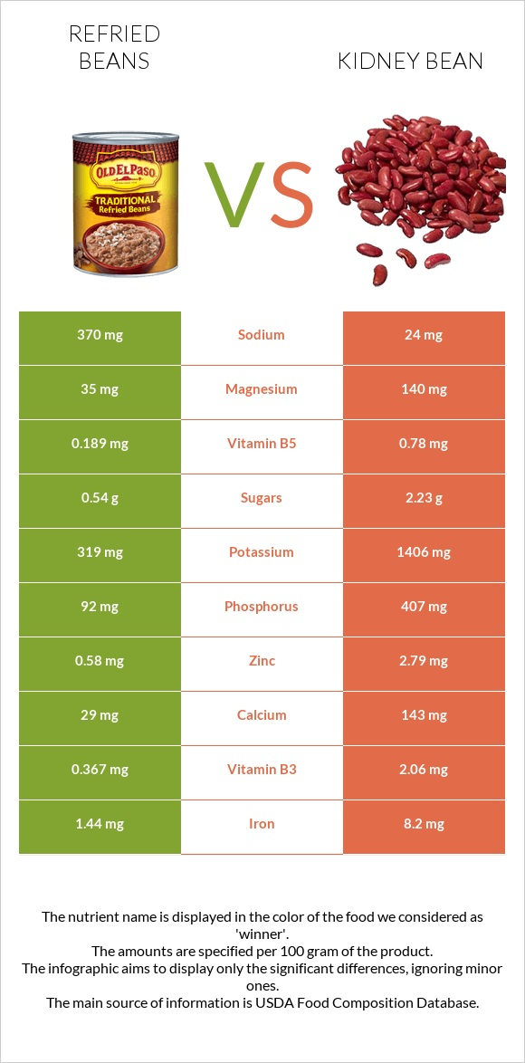 Refried beans vs Kidney bean infographic