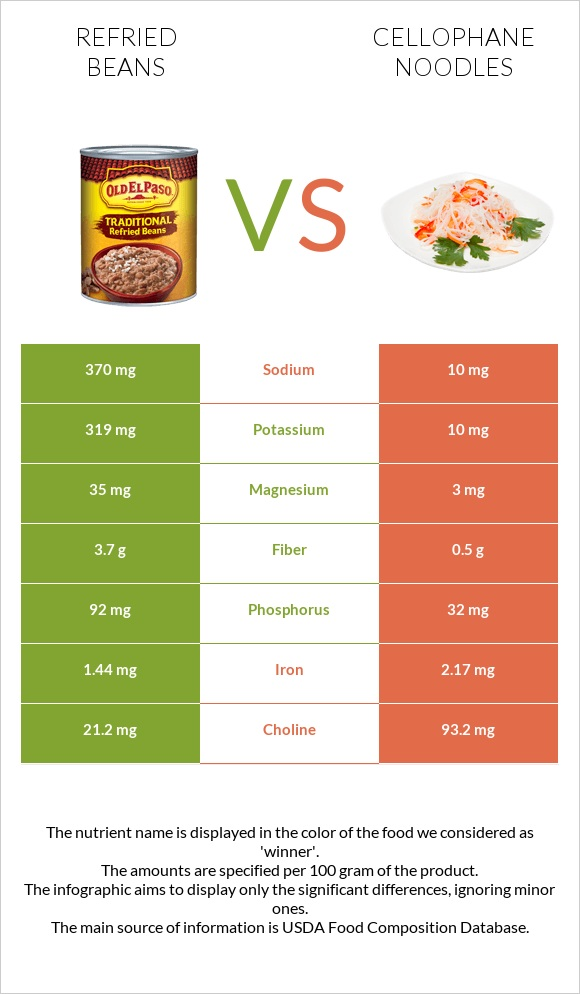 Refried beans vs Cellophane noodles infographic