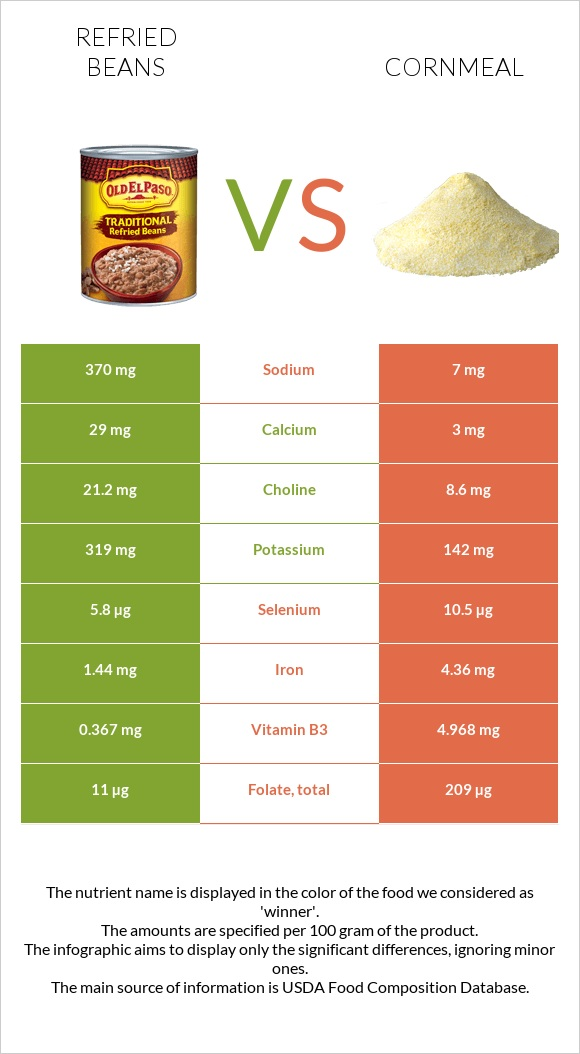 Refried beans vs Cornmeal infographic