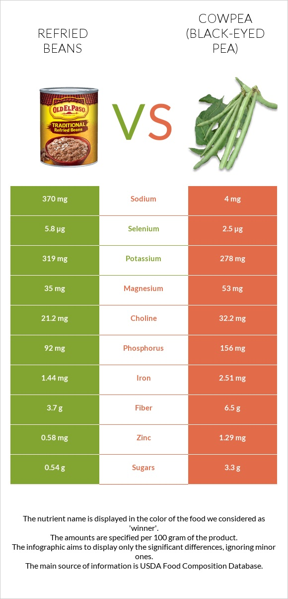 Refried beans vs Cowpea infographic