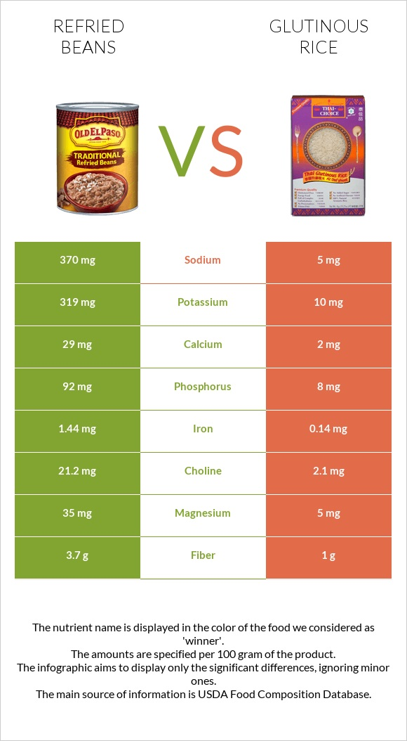 Refried beans vs Glutinous rice infographic