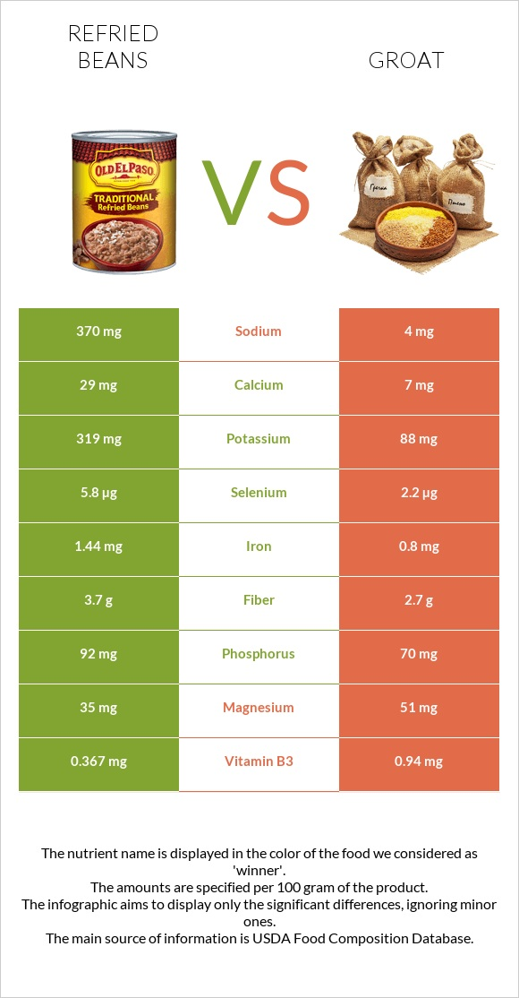 Refried beans vs Groat infographic