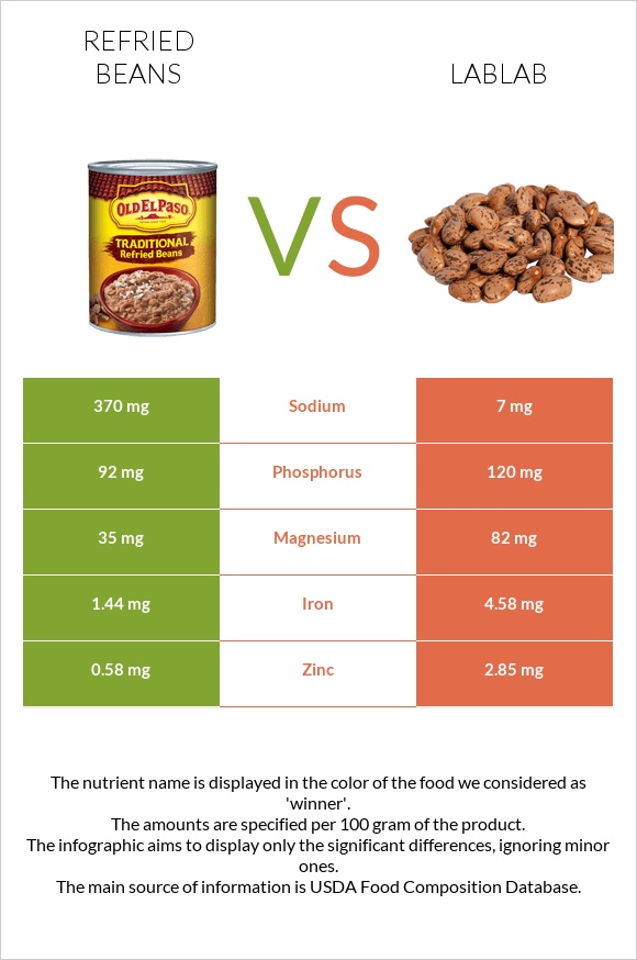 Refried beans vs Lablab infographic