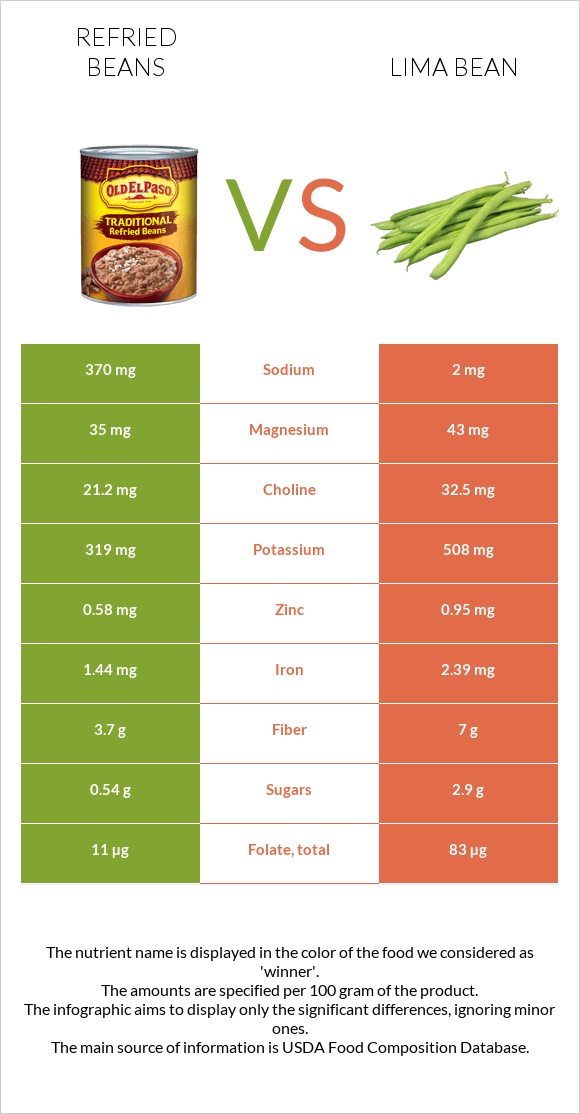 Refried beans vs Lima bean infographic