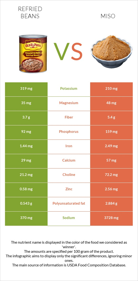 Refried beans vs Miso infographic