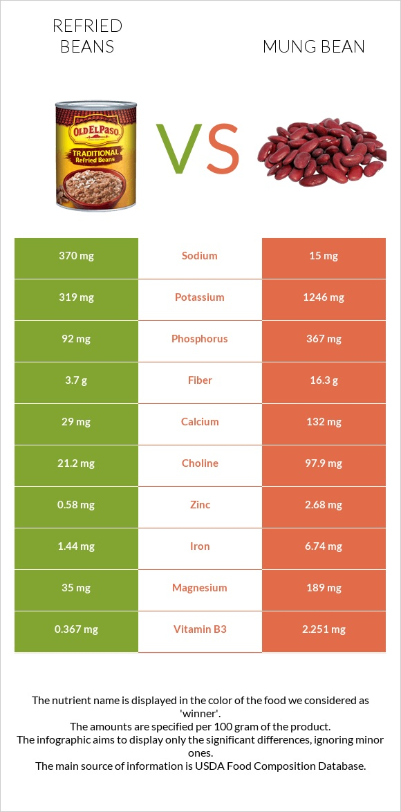 Refried beans vs Mung bean infographic