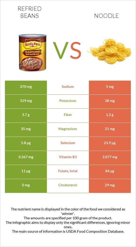 Refried beans vs Noodle infographic