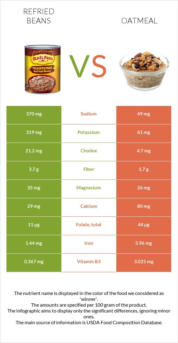 Refried beans vs Oatmeal infographic