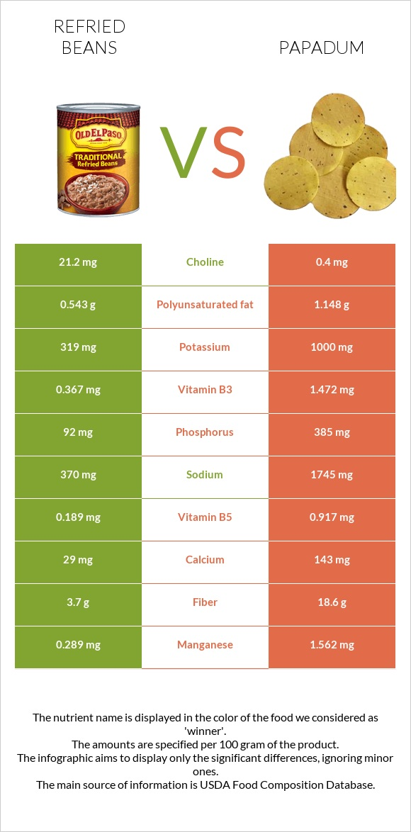 Refried beans vs Papadum infographic