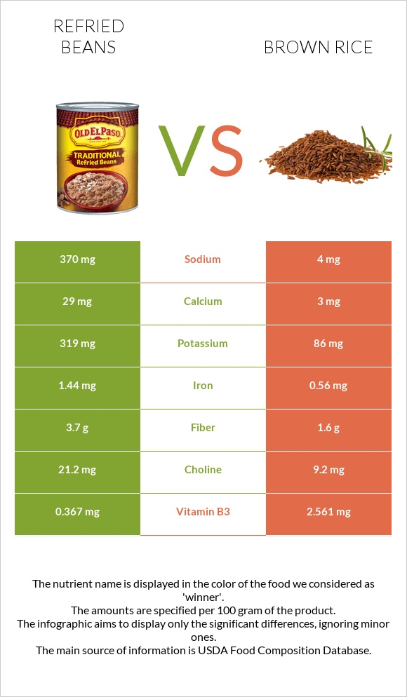 Refried beans vs Brown rice infographic