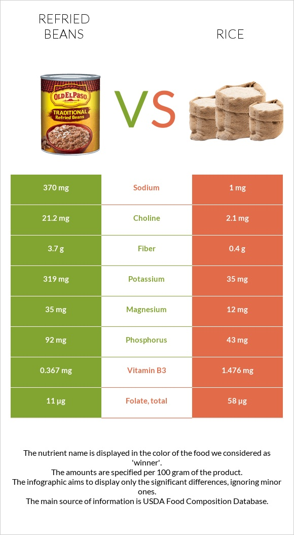 Refried beans vs Rice infographic