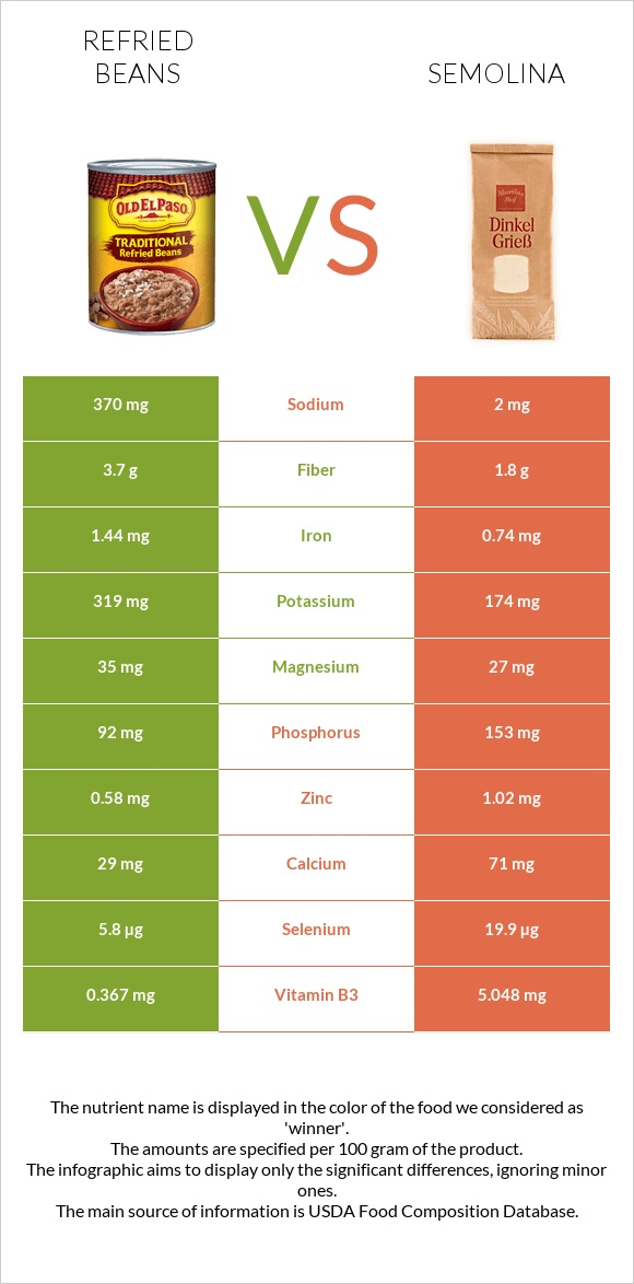 Refried beans vs Semolina infographic