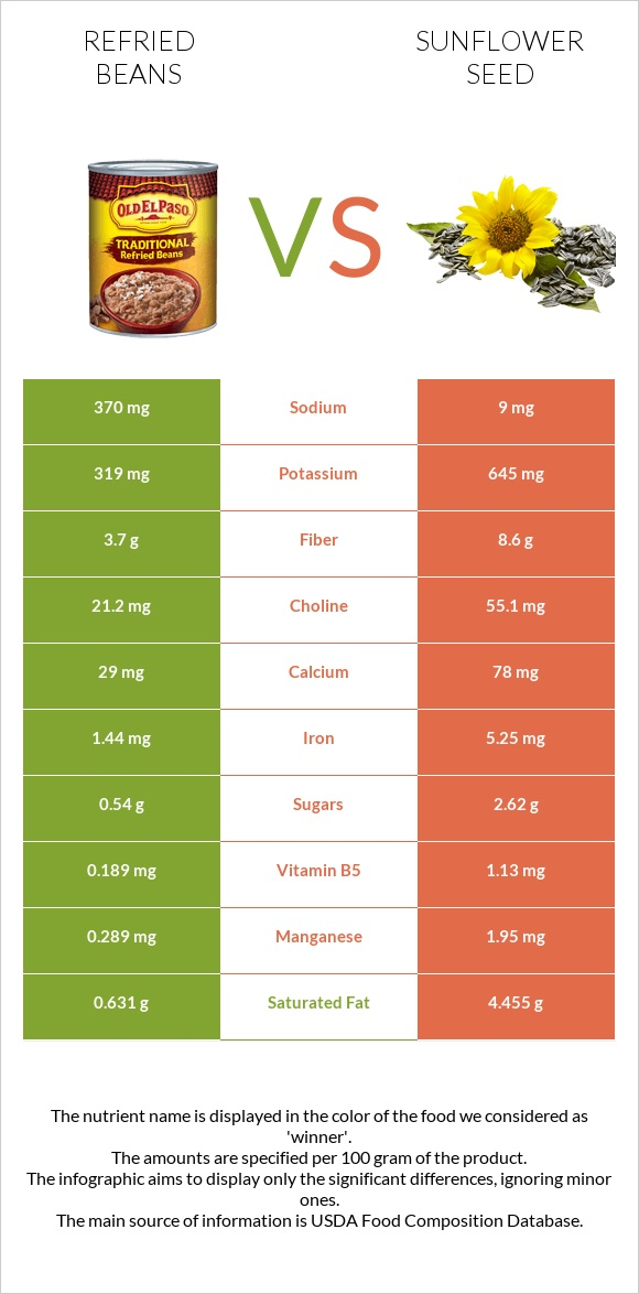 Refried beans vs Sunflower seed infographic