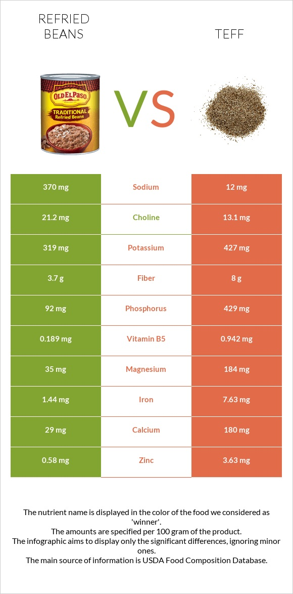 Refried beans vs Teff infographic