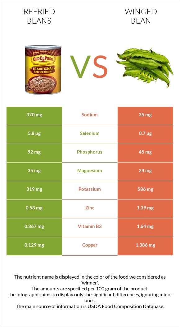 Refried beans vs Winged bean infographic