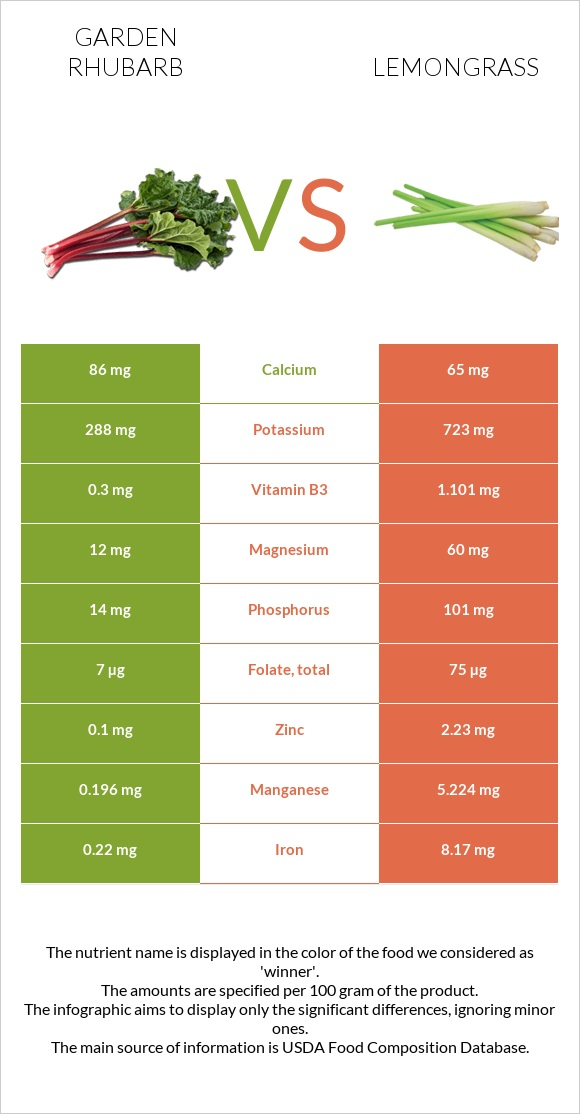 Garden rhubarb vs Lemongrass infographic