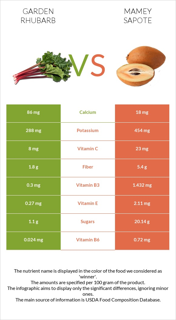 Garden rhubarb vs Mamey Sapote infographic